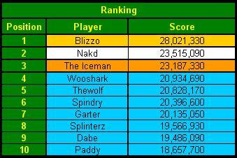Top shark online poker rankings